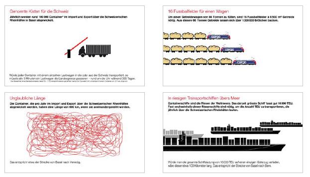 SBB / animierte Infografik